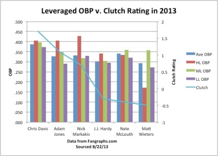 OBP Clutch Graph
