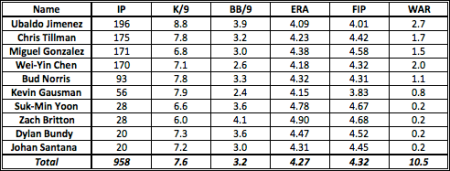 2014 Zips Projection