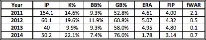 Britton Stats