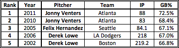 *Actually, the amazing thing about this table is Derek Lowe's GB% in over 200 IP, but that's a post for another day